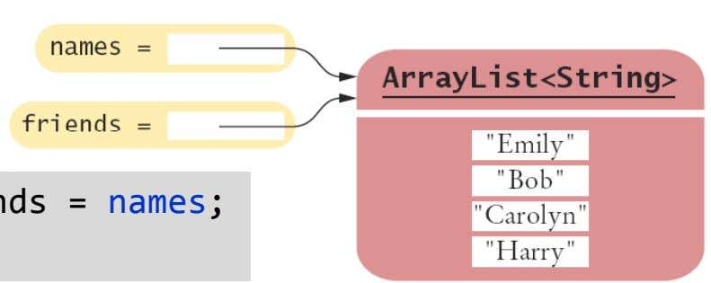 una referencia como los arrays. • Copiando una referencia: ArrayList<String> friends = names ;