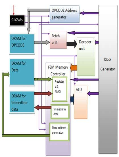 memory is there for storing direct data of Program if any Figure 2: Elaborated Architecture of