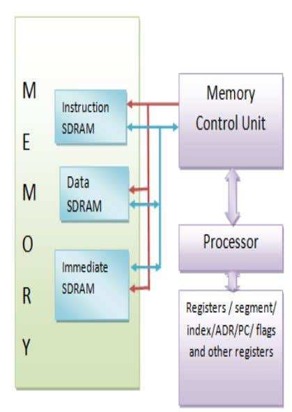 and Innovative Research (2278-7844) / Volume 7 Issue 2 Figure 1: Block diagram of proposed controller