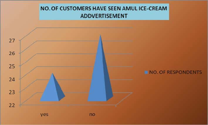 you seen advertisement of Amul Ice-Cream? OPENION NO. OF RESPONDENTS yes 24 no 27 TOTAL 51
