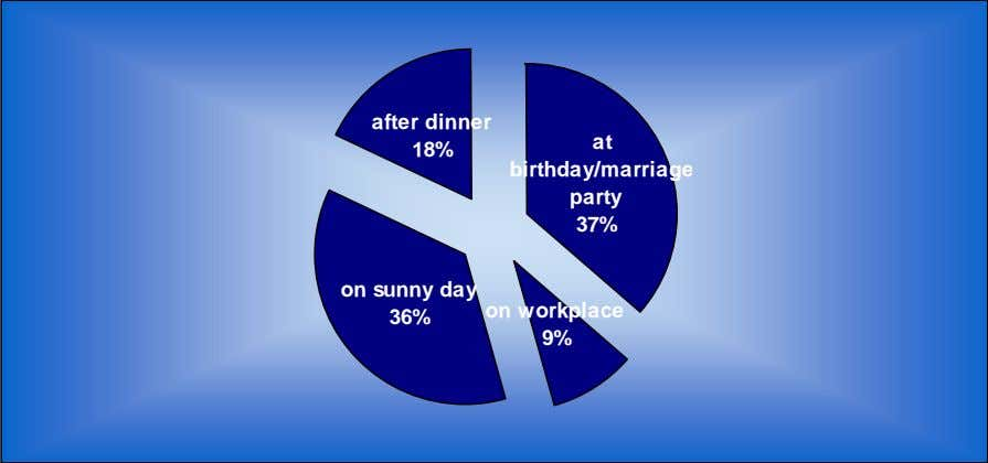 after dinner 18% at birthday/marriage party 37% on sunny day on workplace 36% 9%