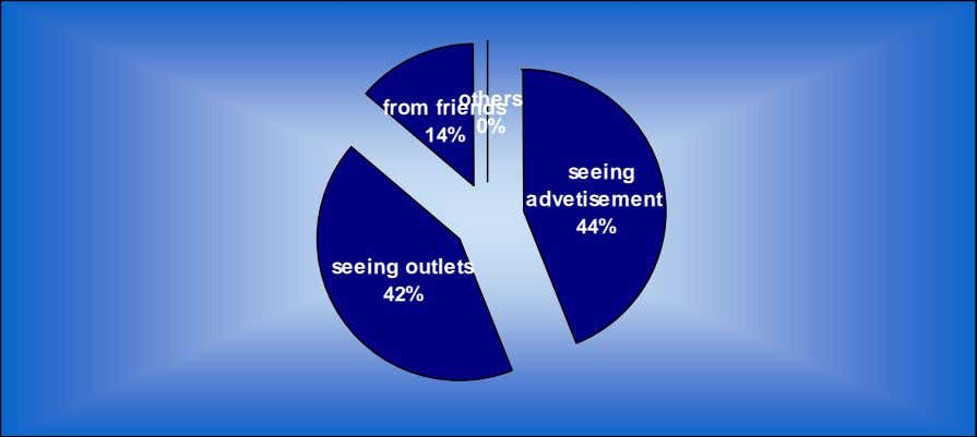 from friends others 0% 14% seeing advetisement 44% seeing outlets 42%