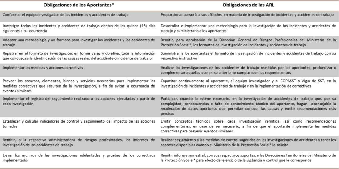 a la investigación de incidentes y accidentes laborales Fuente: elaboración propia, basada en la Resolución 1401