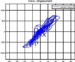 Force - Displacement ASCE7-DLE2 1000 500 0 -500 -1000 -40 -30 -20 -10 0 10
