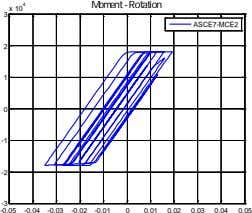 Moment - Rotation 3 x 10 4 ASCE7-MCE2 2 1 0 -1 -2 -3 -0.05