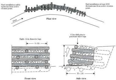 labor was not required, for small, low-height applications. Figure 19: Typical Timber Cribbing Cross-Section and Plan