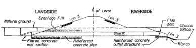 for seepage, slope stability, settlement, and surface use. Figure 22: Typical levee cross-section (USACE, 2000). Figure