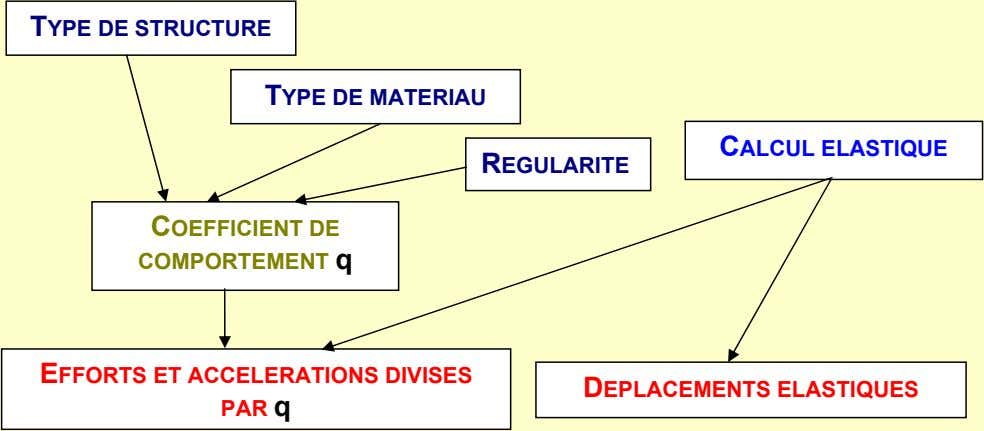 TYPE DE STRUCTURE TYPE DE MATERIAU CALCUL ELASTIQUE REGULARITE COEFFICIENT DE COMPORTEMENT q EFFORTS ET