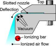 Top Slotted nozzle Deflection Vacuum Ionizing bar Ionized air flow