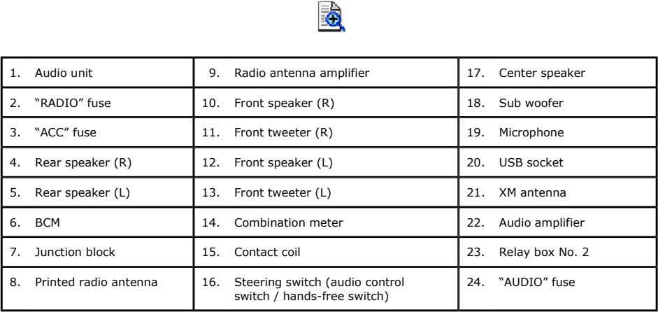 "1. Audio unit 9. Radio antenna amplifier 17. Center speaker 2. ""RADIO"" fuse 10. Front"