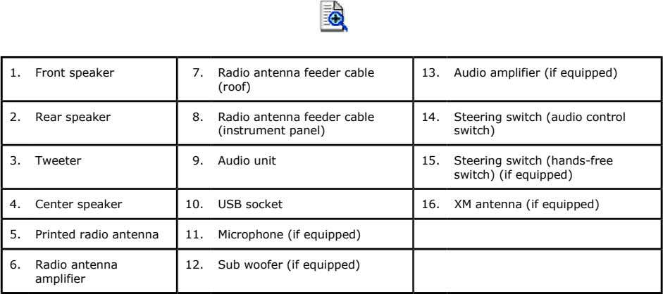 1. Front speaker 7. Radio antenna feeder cable (roof) 13. Audio amplifier (if equipped) 2.