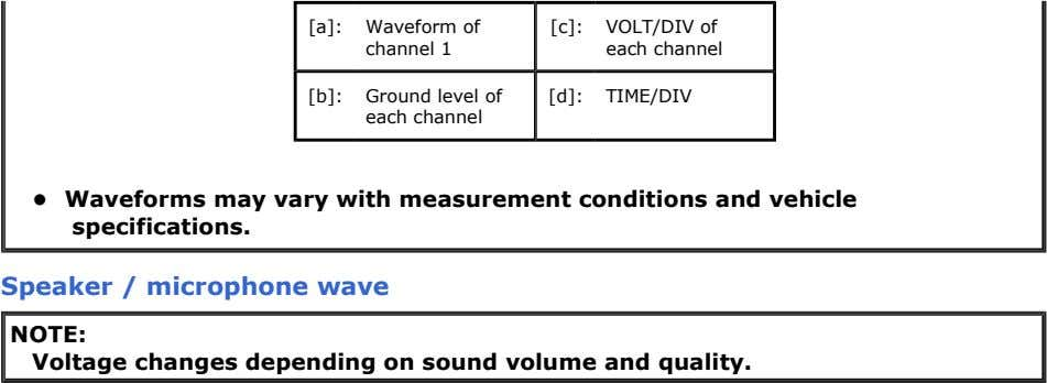 [a]: Waveform of [c]: VOLT/DIV of channel 1 each channel [b]: Ground level of each