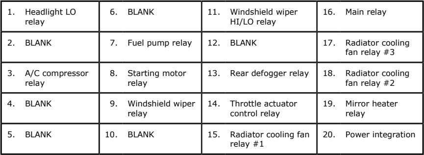 1. Headlight LO 6. BLANK 11. Windshield wiper 16. Main relay relay HI/LO relay 2.