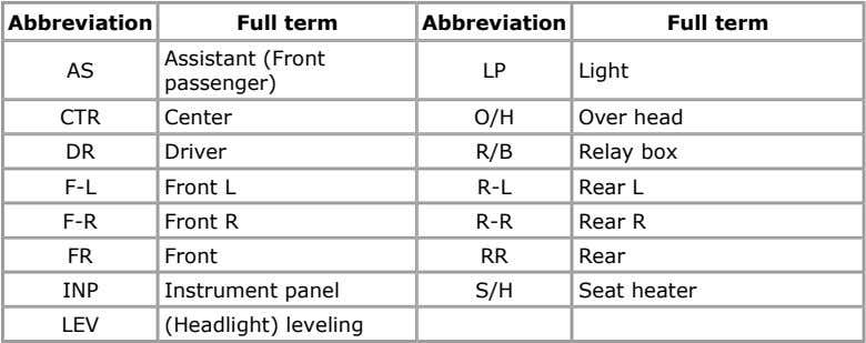 Abbreviation Full term Abbreviation Full term Assistant (Front AS LP Light passenger) CTR Center O/H
