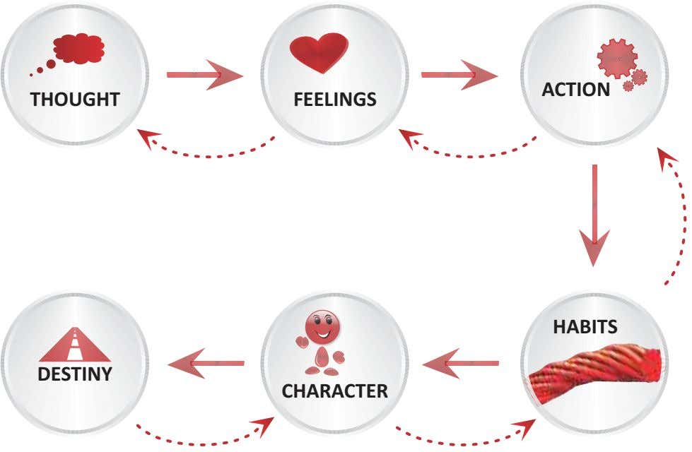 ACTION THOUGHT FEELINGS HABITS DESTINY CHARACTER