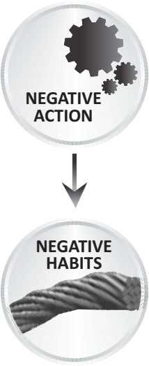 NEGATIVE ACTION NEGATIVE HABITS