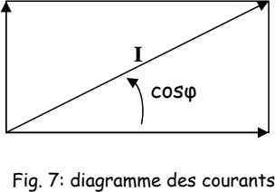 I cosφ Fig. 7: diagramme des courants