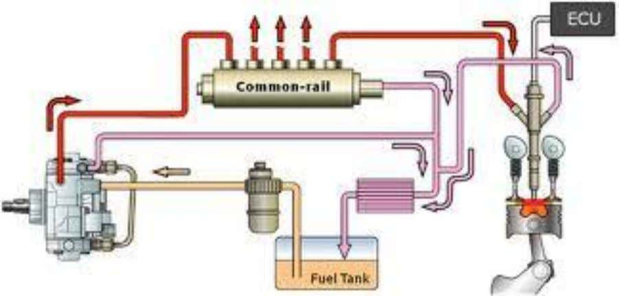 How a Clean Diesel Process Fuel