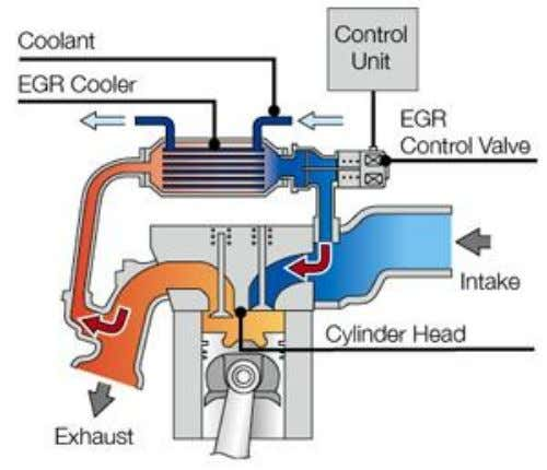 How a Clean Diesel Processes Exhaust Gases to Improve Emissions Exhaust Gas Recirculation