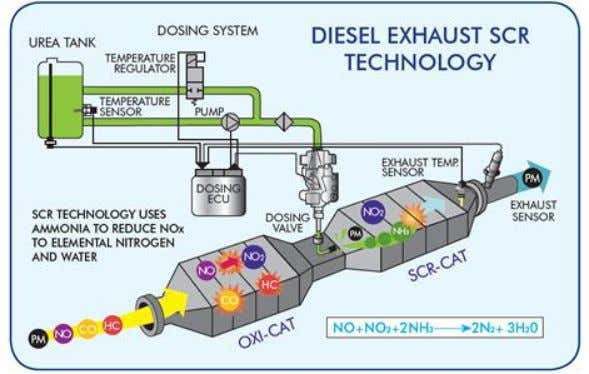 How a Clean Diesel Process Exhaust • Small amounts of UREA (DEF) is added to the