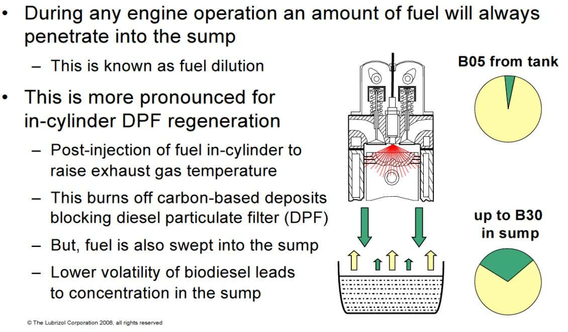 Dilution of Motor Oil by BioDiesel Fuels