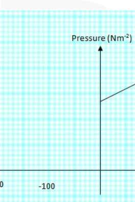[3 marks] Question 7 Diagram 7 shows the pressure-temperature graph for a fixed