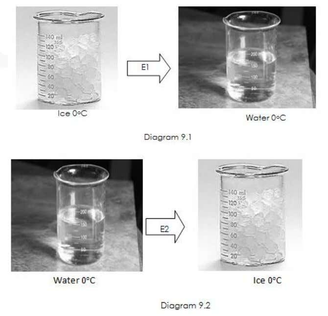 to water. Diagram 9.2 shows water in a beaker changes to ice (a) What is temperature?