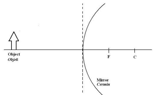 curvature and F is the focal point of the mirror. [1 mark] Diagram 4.2 (i). In