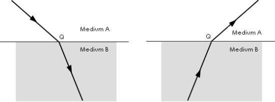 through two different mediums, medium A and medium B. Diagram 5.1 (a) What is meant by