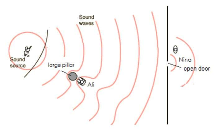 average frequency of the sound waves produced is 1000 Hz. Diagram 6.1 (a) What is meant