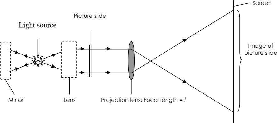 Screen Picture slide Light source Image of picture slide Mirror Lens Projection lens: Focal length