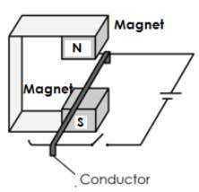 Diagram 3.1 shows a conductor placed between two magnets. Diagram 3.1 (a) The combination of magnetic