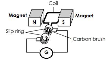 Explain the suggestions based on the following aspects: Shape of the magnet (ii) Type of core