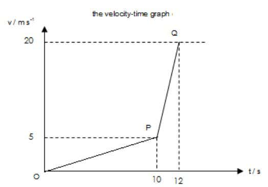 between v and t ? Determine the gradient of the graph (i) OP (ii) PQ '