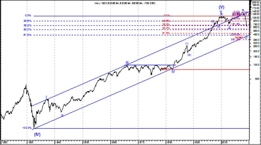 Wave interpreta tion of the Dow Jones Industrail Average. (Click Image to Enlarge) These targets looked