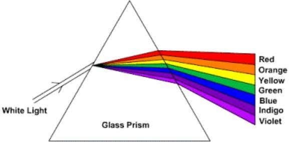 and the prism disperses the light into its color spectrum. In the late 1800s, physicists were
