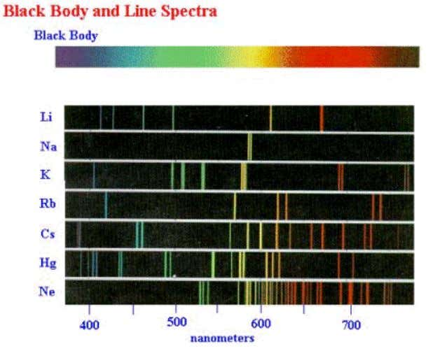 at http://jersey.uoregon.edu/vlab/elements/Elements.html . Line spectra are another example of phenomena that could not