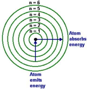 ( → Science Trek Applets → Bohr's Atom). Bohr applied his theory to the simplest atom,