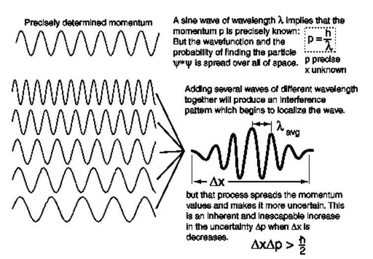 is spread over all space, so its location is indeterminate. A wave of less precisely determined
