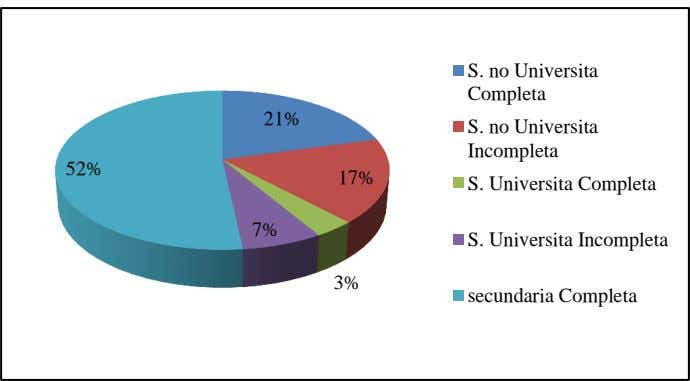 S. no Universita Completa 21% S. no Universita Incompleta 52% 17% S. Universita Completa 7%