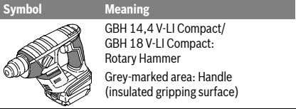 Symbol Meaning GBH 14,4 V-LI Compact/ GBH 18 V-LI Compact: Rotary Hammer Grey-marked area: Handle