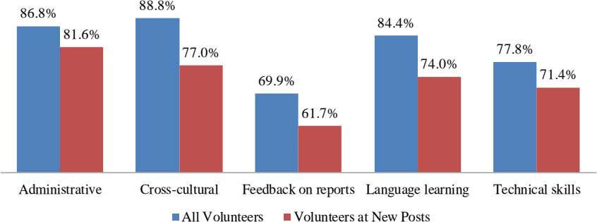 88.8% 86.8% 84.4% 81.6% 77.8% 77.0% 74.0% 71.4% 69.9% 61.7% Administrative Cross-cultural Feedback on reports