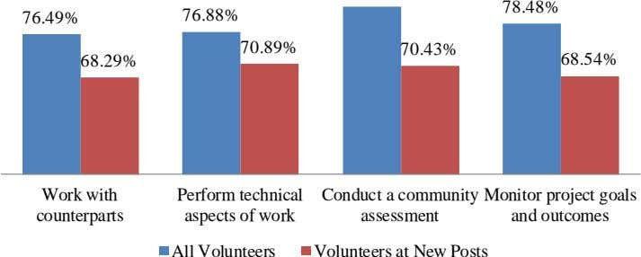 78.48% 76.49% 76.88% 70.89% 70.43% 68.29% 68.54% Work with Perform technical aspects of work Conduct