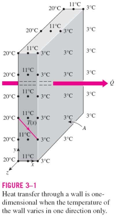 STEADY HEAT CONDUCTION IN PLANE WALLS Heat transfer through the wall of a house can be