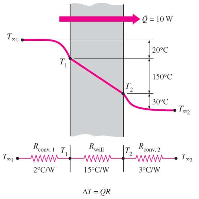 the surface temperature T 1 can be determined from The temperature drop across a layer is