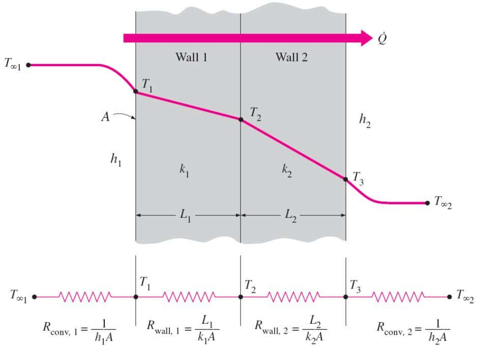 Multilayer Plane Walls The thermal resistance network for heat transfer through a two-layer plane wall