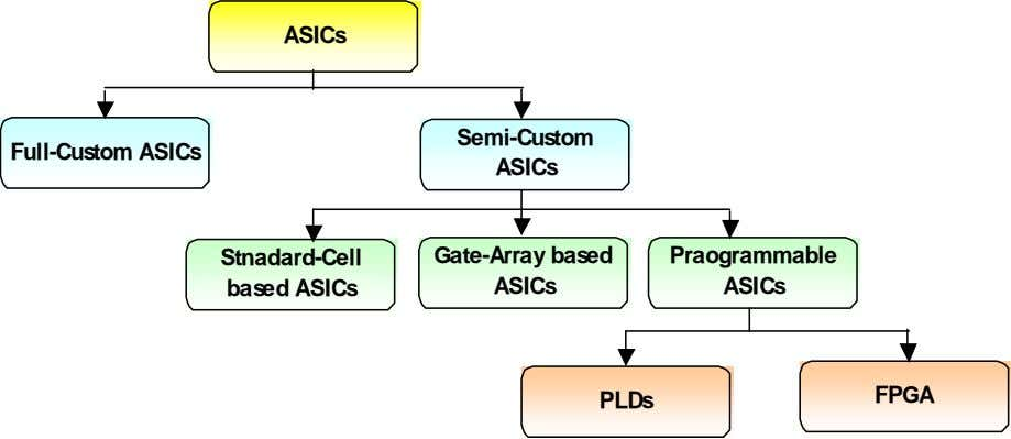 ASICs Semi-Custom Full-Custom ASICs ASICs Stnadard-Cell Gate-Array based Praogrammable based ASICs ASICs ASICs