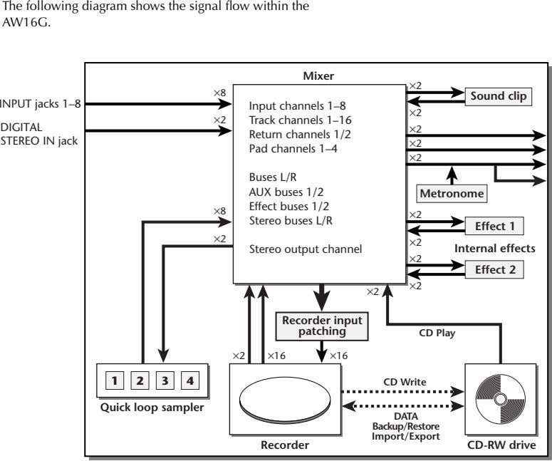 The following diagram shows the signal flow within the AW16G. Mixer ×2 ×8 Sound clip