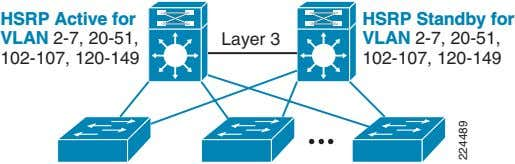 HSRP Active for VLAN 2-7, 20-51, 102-107, 120-149 Layer 3 HSRP Standby for VLAN 2-7,