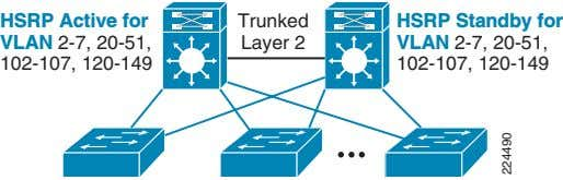HSRP Active for VLAN 2-7, 20-51, 102-107, 120-149 Trunked Layer 2 HSRP Standby for VLAN